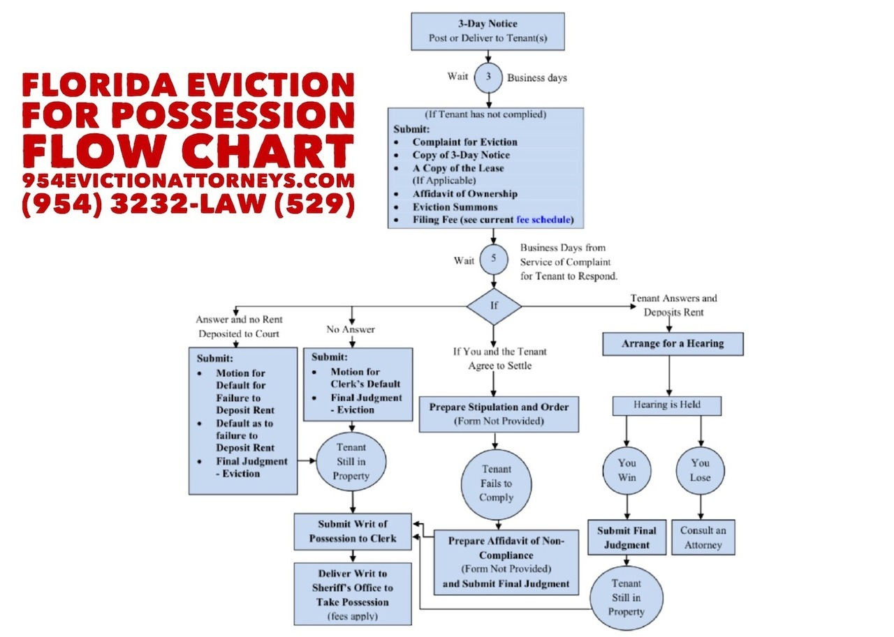 Florida Residential Eviction Flow Chart